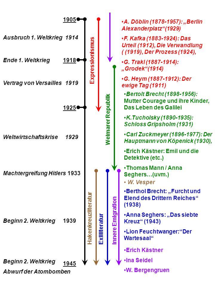1945 1980 Heute Wolfgang Borchert: Draußen vor der Tür(1947),Das Brot Heinrich Böll: Wanderer kamst du nach Spa...?(1050), Und sagte kein einiges Wort (1951), Haus ohne Hüter (19549 Trümmerliteratur Nachkriegsliteratur Postmoderne Sozialistischer Realismus d.