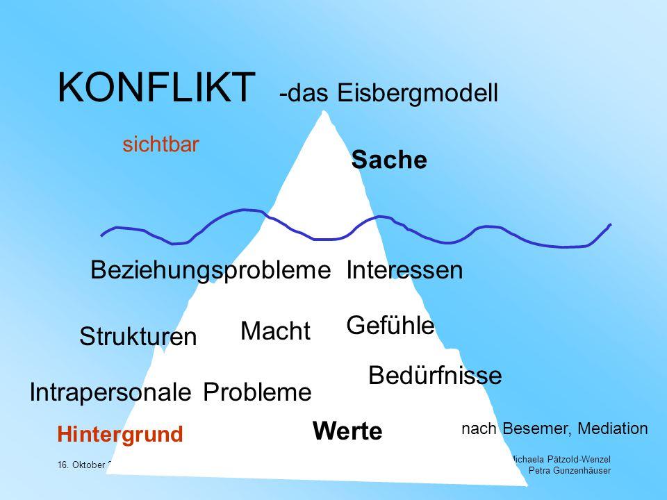 16. Oktober 2003 Michaela Pätzold-Wenzel Petra Gunzenhäuser KONFLIKT -das Eisbergmodell sichtbar Hintergrund Sache Macht Beziehungsprobleme Werte Bedü