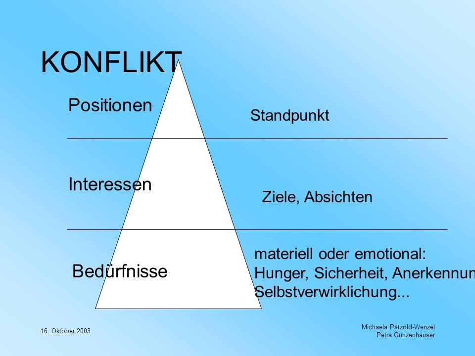 16. Oktober 2003 Michaela Pätzold-Wenzel Petra Gunzenhäuser KONFLIKT Positionen Interessen Bedürfnisse Standpunkt Ziele, Absichten materiell oder emot