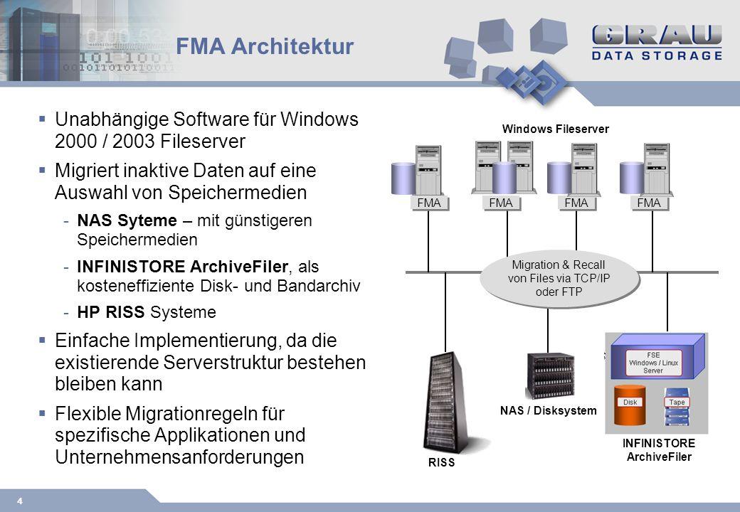4 FMA Architektur Unabhängige Software für Windows 2000 / 2003 Fileserver Migriert inaktive Daten auf eine Auswahl von Speichermedien -NAS Syteme – mit günstigeren Speichermedien -INFINISTORE ArchiveFiler, als kosteneffiziente Disk- und Bandarchiv -HP RISS Systeme Einfache Implementierung, da die existierende Serverstruktur bestehen bleiben kann Flexible Migrationregeln für spezifische Applikationen und Unternehmensanforderungen Migration & Recall von Files via TCP/IP oder FTP RISS INFINISTORE ArchiveFiler NAS / Disksystem Windows Fileserver FMA