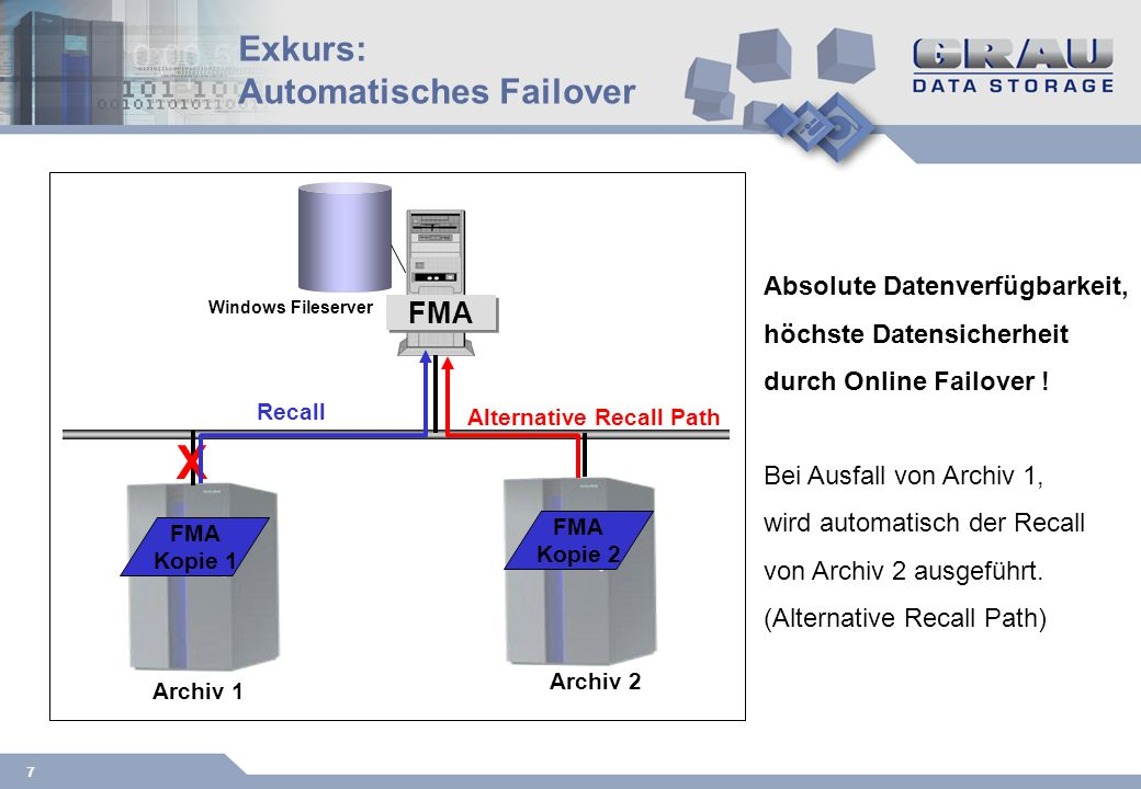 7 Exkurs: Automatisches Failover Archiv 1 Windows Fileserver Archiv 2 FMA Kopie 1 FMA Kopie 2 X Alternative Recall Path Absolute Datenverfügbarkeit, höchste Datensicherheit durch Online Failover .