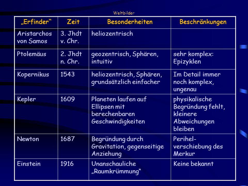 ErfinderZeitBesonderheitenBeschränkungen Aristarchos von Samos 3. Jhdt v. Chr. heliozentrisch Ptolemäus2. Jhdt n. Chr. geozentrisch, Sphären, intuitiv