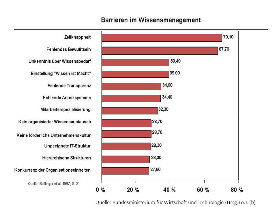 Quelle: Bundesministerium für Wirtschaft und Technologie (Hrsg.) o.J. (b)