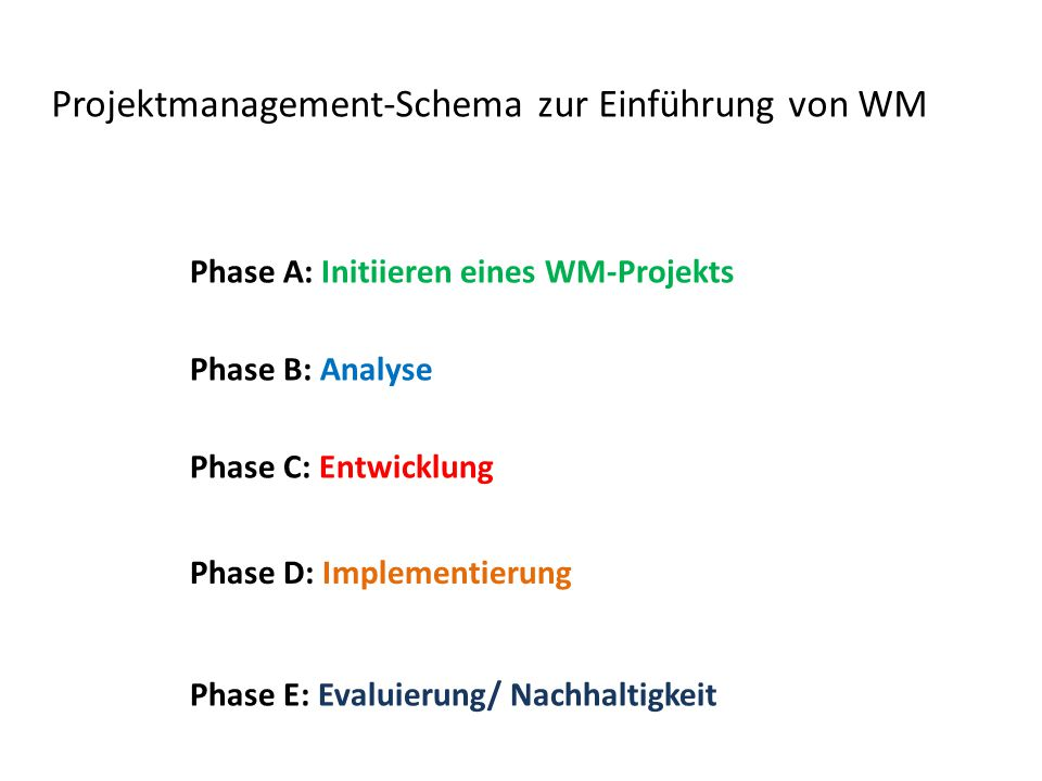 Projektmanagement-Schema zur Einführung von WM Phase A: Initiieren eines WM-Projekts Phase B: Analyse Phase C: Entwicklung Phase D: Implementierung Phase E: Evaluierung/ Nachhaltigkeit