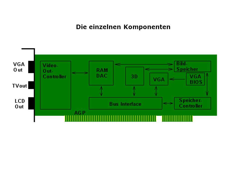 Der RAMDAC Random Access Memory / Digital - Analog Converter bestehend aus 3 D/A-Wandler und statischem Speicher mit Farbinformationstabelle Der Video-RAM wird zyklisch vom RAMDAC ausgelesen Taktfrequenz: 250 - 360 MHz.