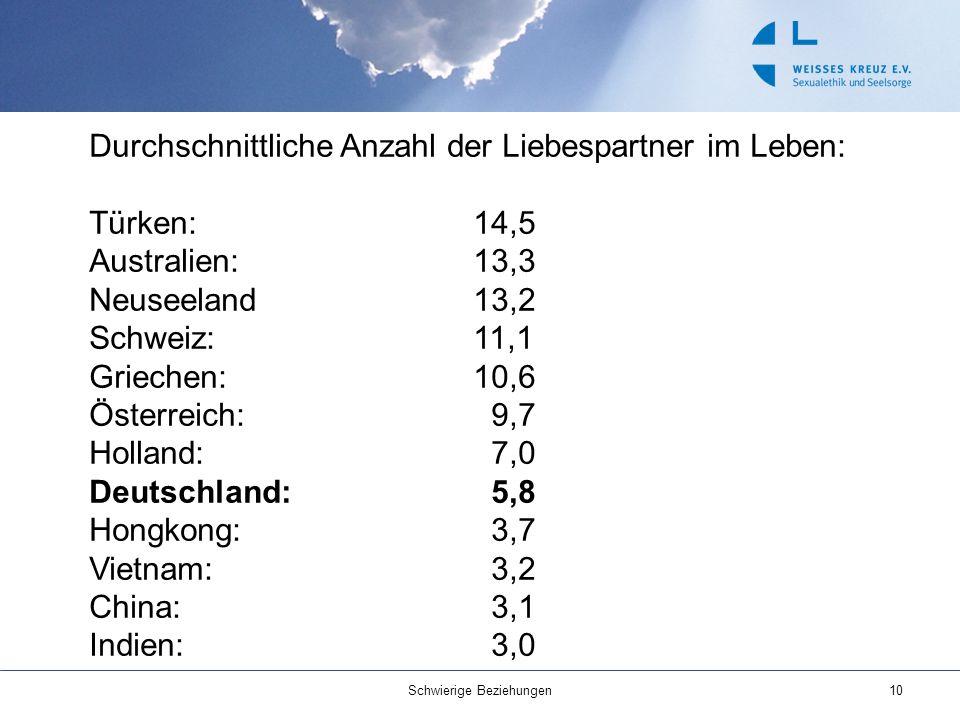 10 Durchschnittliche Anzahl der Liebespartner im Leben: Türken:14,5 Australien:13,3 Neuseeland13,2 Schweiz:11,1 Griechen:10,6 Österreich: 9,7 Holland: