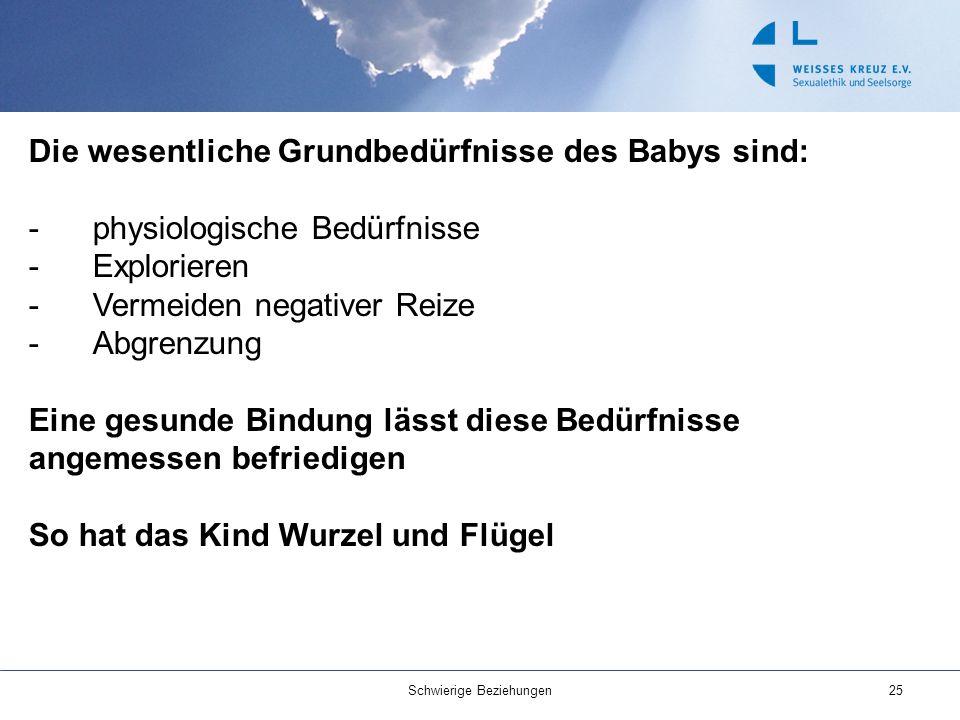Die wesentliche Grundbedürfnisse des Babys sind: -physiologische Bedürfnisse -Explorieren -Vermeiden negativer Reize -Abgrenzung Eine gesunde Bindung