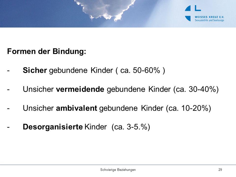 Formen der Bindung: -Sicher gebundene Kinder ( ca. 50-60% ) -Unsicher vermeidende gebundene Kinder (ca. 30-40%) -Unsicher ambivalent gebundene Kinder
