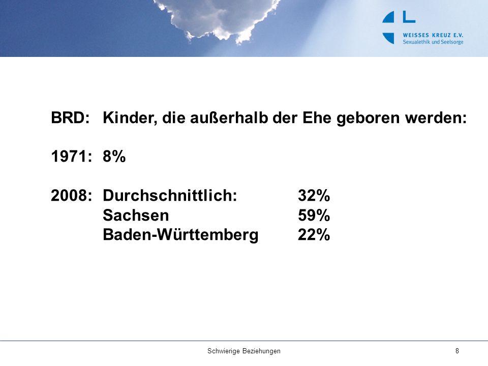 BRD:Kinder, die außerhalb der Ehe geboren werden: 1971:8% 2008:Durchschnittlich: 32% Sachsen 59% Baden-Württemberg 22% Schwierige Beziehungen8