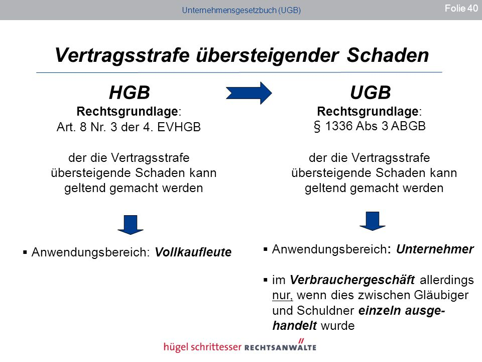 Unternehmensgesetzbuch (UGB) Vertragsstrafe übersteigender Schaden Folie 40 HGB Rechtsgrundlage: Art.