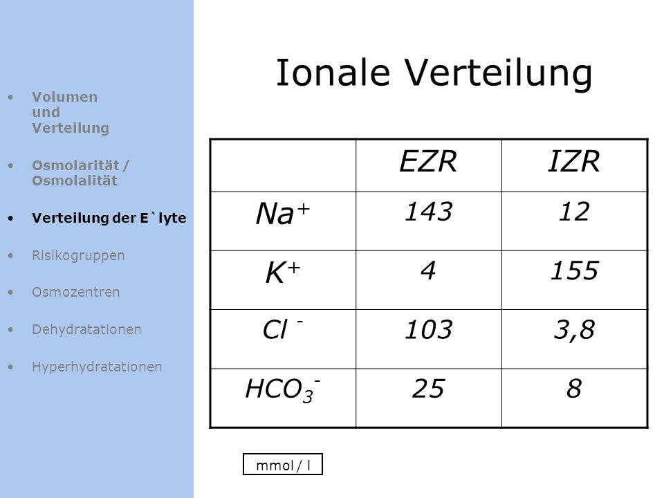 Ionale Verteilung EZRIZR Na + 14312 K+K+ 4155 Cl - 1033,8 HCO 3 - 258 mmol / l Volumen und Verteilung Osmolarität / Osmolalität Verteilung der E`lyte