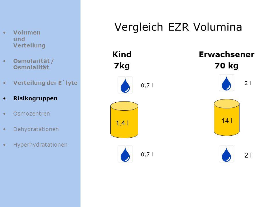 Vergleich EZR Volumina Kind 7kg Erwachsener 70 kg 0,7 l 2 l 14 l 1,4 l Volumen und Verteilung Osmolarität / Osmolalität Verteilung der E`lyte Risikogr