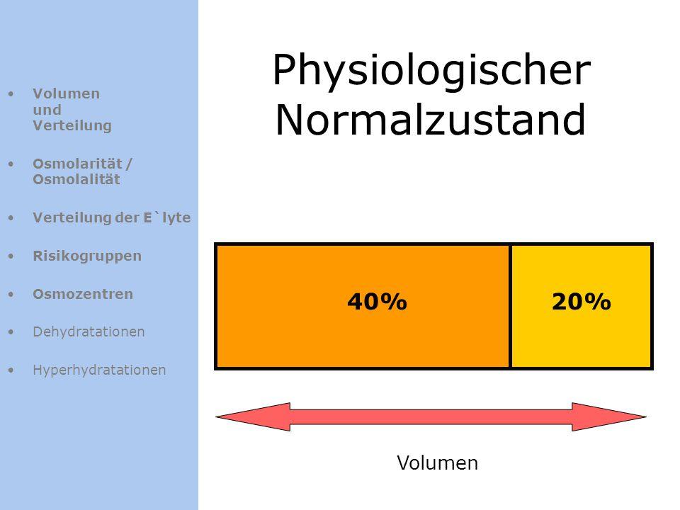 Physiologischer Normalzustand 40%20% Volumen Volumen und Verteilung Osmolarität / Osmolalität Verteilung der E`lyte Risikogruppen Osmozentren Dehydrat