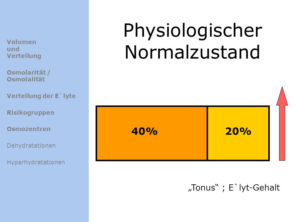 Physiologischer Normalzustand 40%20% Tonus ; E`lyt-Gehalt Volumen und Verteilung Osmolarität / Osmolalität Verteilung der E`lyte Risikogruppen Osmozen