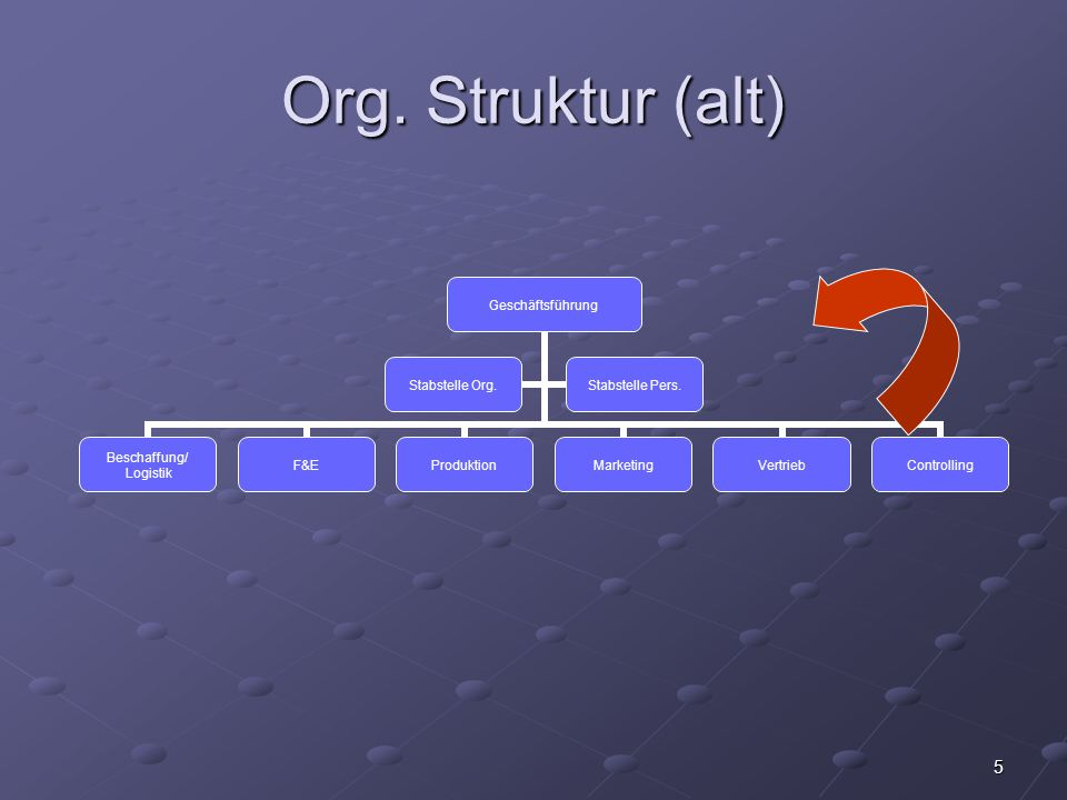 5 Org. Struktur (alt) Geschäftsführung Beschaffung/ Logistik F&EProduktionMarketingVertriebControlling Stabstelle Org.Stabstelle Pers.