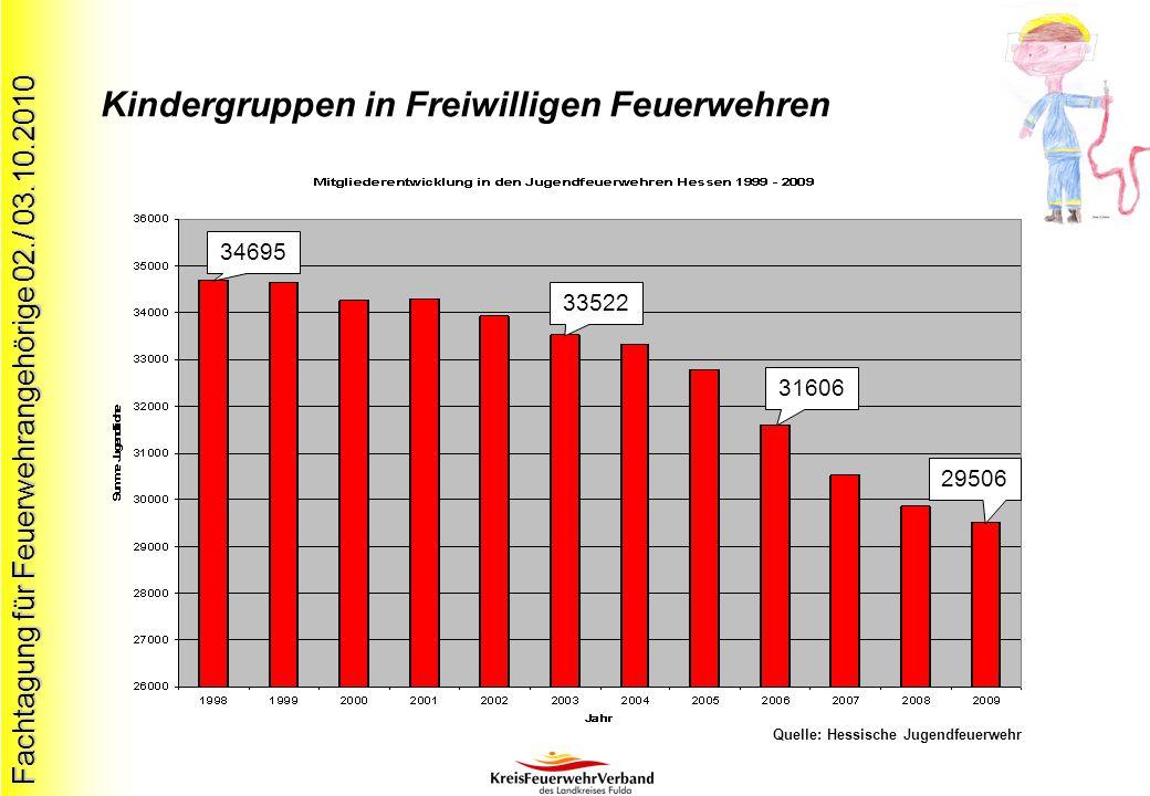 Fachtagung für Feuerwehrangehörige 02./ 03.10.2010 Kindergruppen in Freiwilligen Feuerwehren 34695 33522 29506 31606 Quelle: Hessische Jugendfeuerwehr