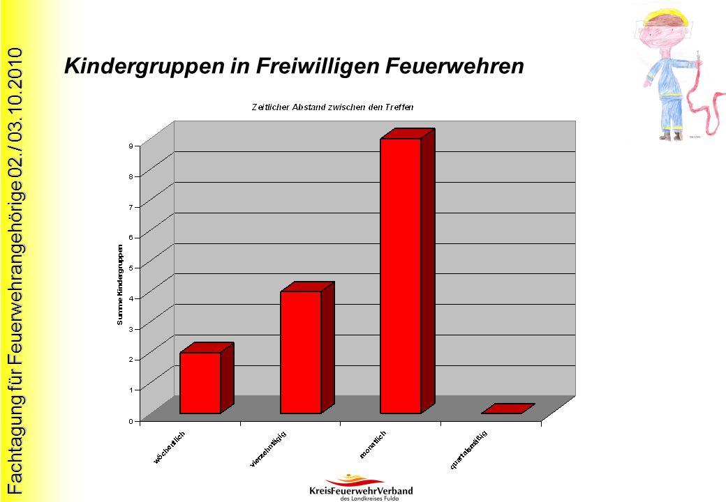 Fachtagung für Feuerwehrangehörige 02./ 03.10.2010 Kindergruppen in Freiwilligen Feuerwehren