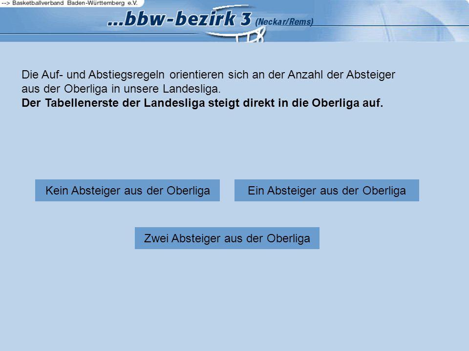 Die Auf- und Abstiegsregeln orientieren sich an der Anzahl der Absteiger aus der Oberliga in unsere Landesliga.