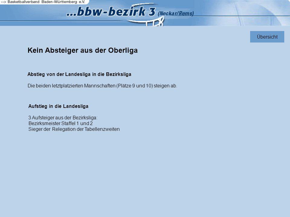 Ein Absteiger aus der Oberliga Übersicht Abstieg von der Landesliga in die Bezirksliga Die beiden letztplatzierten Mannschaften (Plätze 9-10) steigen ab.