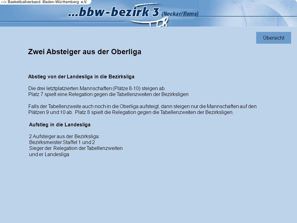 Zwei Absteiger aus der Oberliga Abstieg von der Landesliga in die Bezirksliga Die drei letztplatzierten Mannschaften (Plätze 8-10) steigen ab.