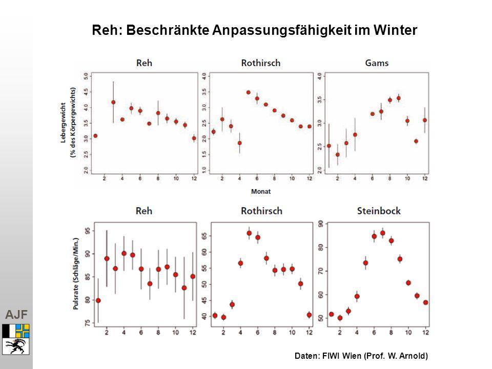 AJF Reh: Beschränkte Anpassungsfähigkeit im Winter Daten: FIWI Wien (Prof. W. Arnold)