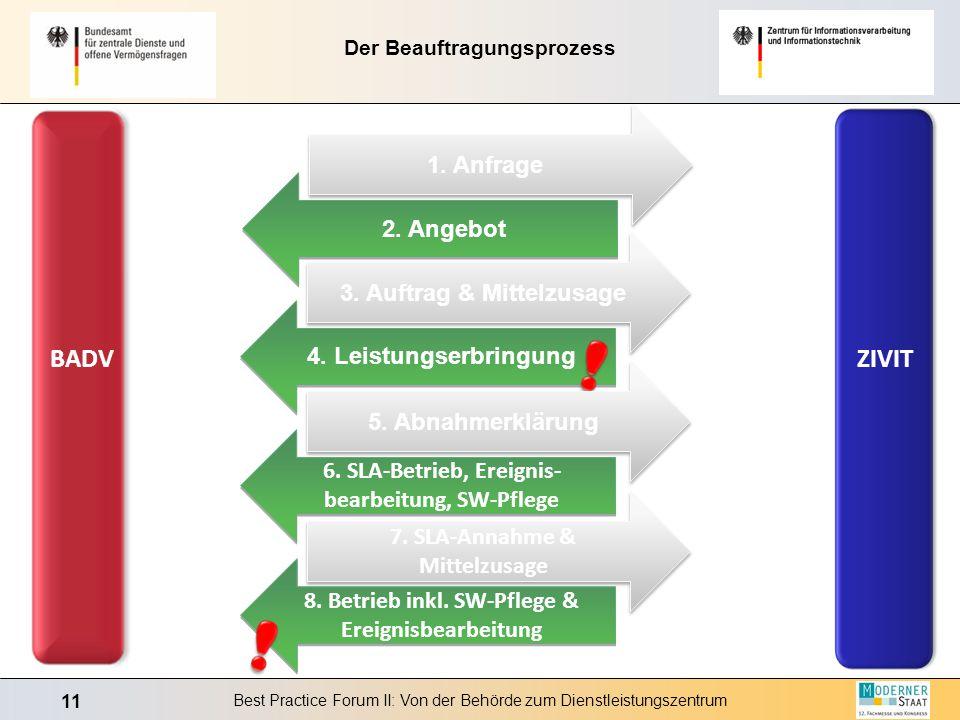 11 Best Practice Forum II: Von der Behörde zum Dienstleistungszentrum Der Beauftragungsprozess BADV ZIVIT 1. Anfrage 2. Angebot 3. Auftrag & Mittelzus