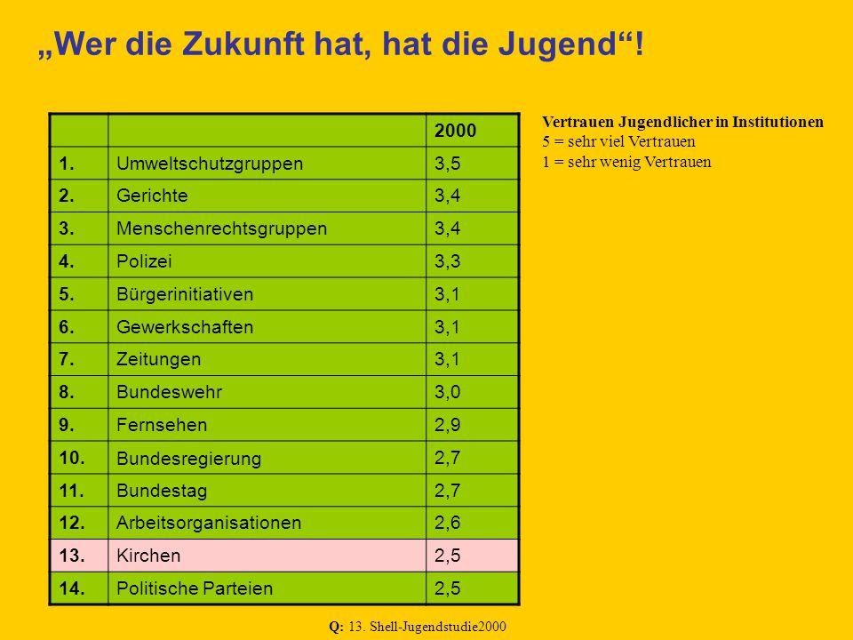 Keine Generation von Ichlingen! (H. Keupp) 15.000 Jugendliche leisten derzeit ein FSJ ab!!