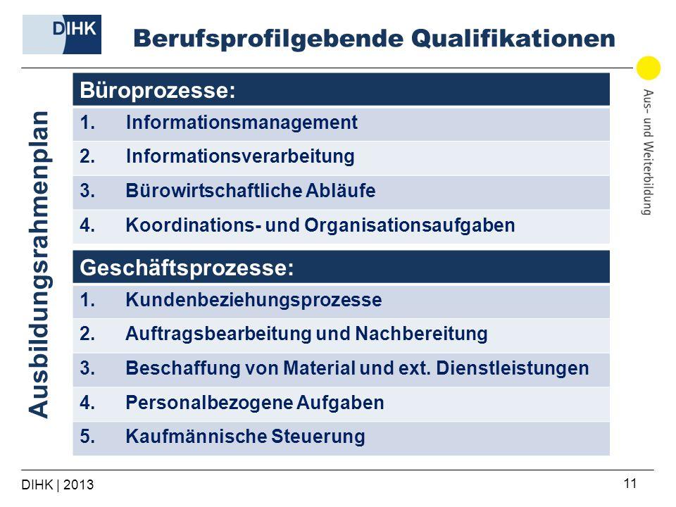 Berufsprofilgebende Qualifikationen DIHK | 2013 11 Büroprozesse: 1.Informationsmanagement 2.Informationsverarbeitung 3.Bürowirtschaftliche Abläufe 4.Koordinations- und Organisationsaufgaben Geschäftsprozesse: 1.