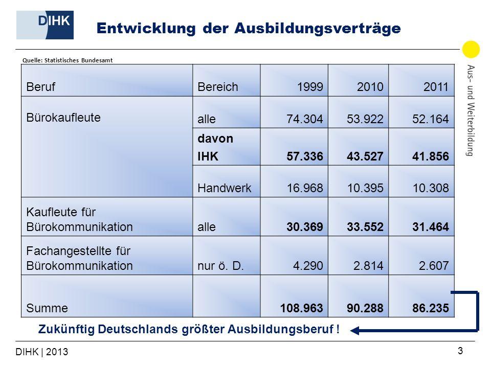 DIHK | 2013 3 BerufBereich199920102011 Bürokaufleute alle74.30453.92252.164 davon IHK57.33643.52741.856 Handwerk16.96810.39510.308 Kaufleute für Bürok