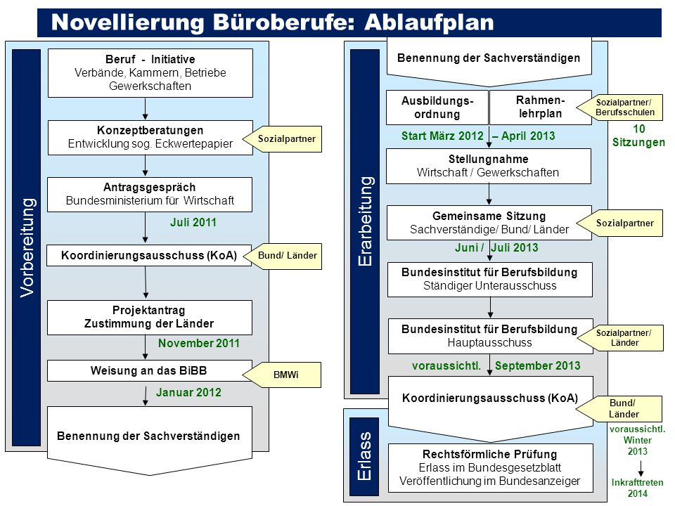 DIHK | 2013 6 Beruf - Initiative Verbände, Kammern, Betriebe Gewerkschaften Vorbereitung Konzeptberatungen Entwicklung sog. Eckwertepapier Sozialpartn