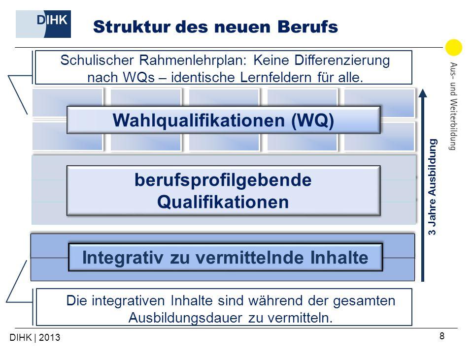 Struktur des neuen Berufs Integrativ zu vermittelnde Inhalte 3 Jahre Ausbildung Wahlqualifikationen (WQ) Schulischer Rahmenlehrplan: Keine Differenzierung nach WQs – identische Lernfeldern für alle.