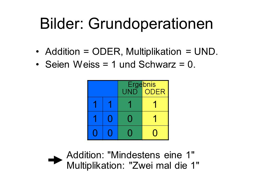 Bilder: Grundoperationen Addition = ODER, Multiplikation = UND.