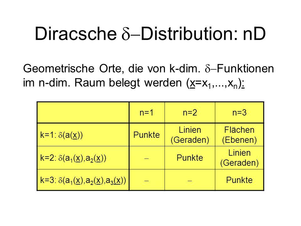 Diracsche Distribution: nD n=1n=2n=3 k=1: (a(x)) Punkte Linien (Geraden) Flächen (Ebenen) k=2: (a 1 (x),a 2 (x)) Punkte Linien (Geraden) k=3: (a 1 (x)