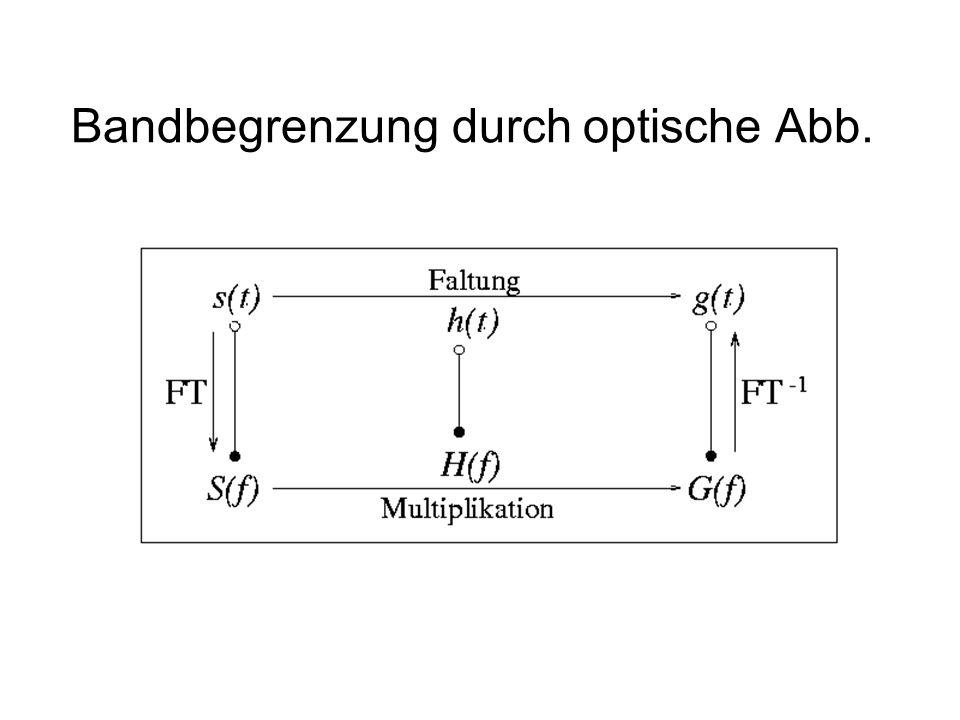 Bandbegrenzung durch optische Abb.