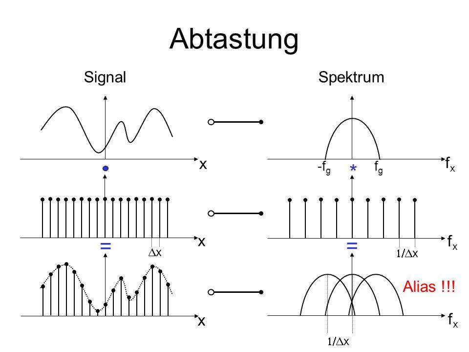 Abtasttheorem Geg.: bandbegrenztes Signal mit Grenzfrequenz f g Zur exakten Rekonstruktion des abgetasteten Signals aus seinem Spektrum muß gelten: Abtastrate bzw.