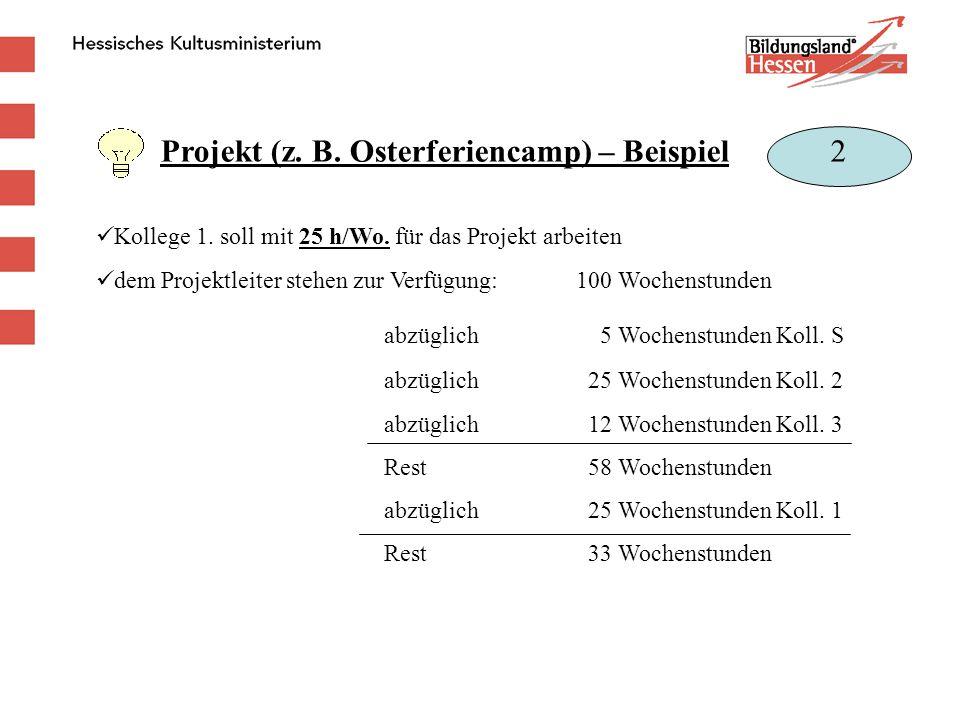 Projekt (z. B. Osterferiencamp) – Beispiel Kollege 1. soll mit 25 h/Wo. für das Projekt arbeiten dem Projektleiter stehen zur Verfügung:100 Wochenstun