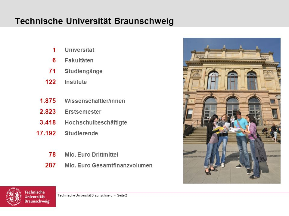 Technische Universität Braunschweig – Seite 2 Technische Universität Braunschweig 1Universität 6 Fakultäten 71 Studiengänge 122 Institute 1.875 Wissen
