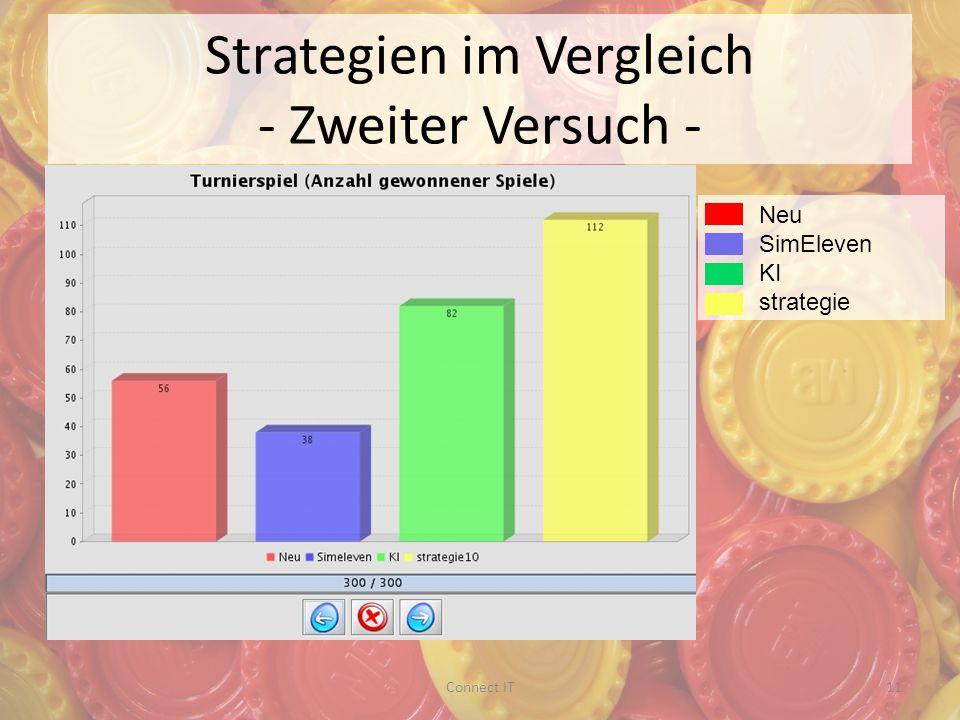 Strategien im Vergleich - Zweiter Versuch - Neu SimEleven KI strategie 11Connect IT