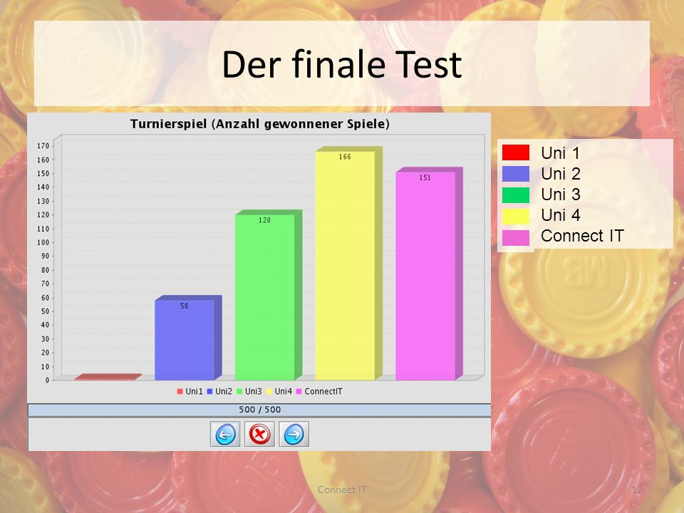Der finale Test Uni 1 Uni 2 Uni 3 Uni 4 Connect IT 12Connect IT