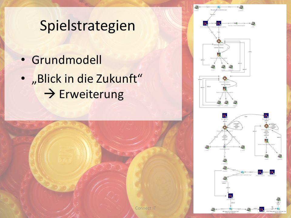 Spielstrategien Grundmodell Blick in die Zukunft Erweiterung 3Connect IT
