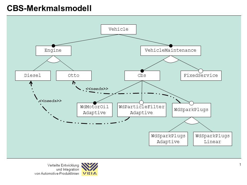 Verteilte Entwicklung und Integration von Automotive-Produktlinien 1 CBS-Merkmalsmodell Vehicle EngineVehicleMaintenance DieselOtto WdMotorOil Adaptiv