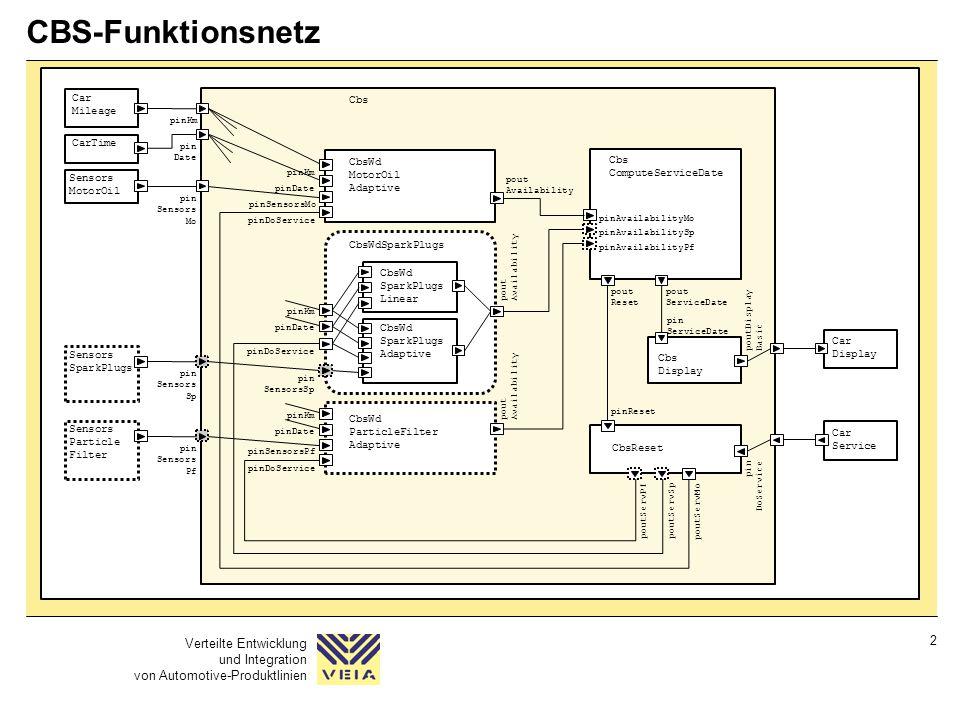 Verteilte Entwicklung und Integration von Automotive-Produktlinien 2 CBS-Funktionsnetz