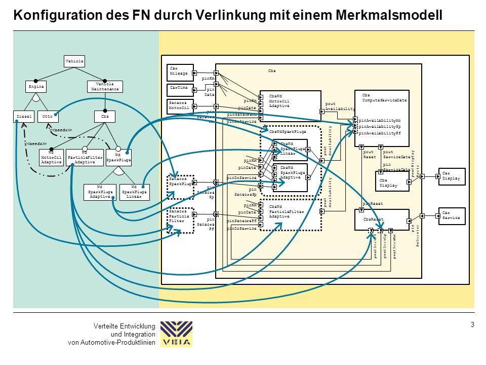 Verteilte Entwicklung und Integration von Automotive-Produktlinien 3 Konfiguration des FN durch Verlinkung mit einem Merkmalsmodell Vehicle Engine Veh