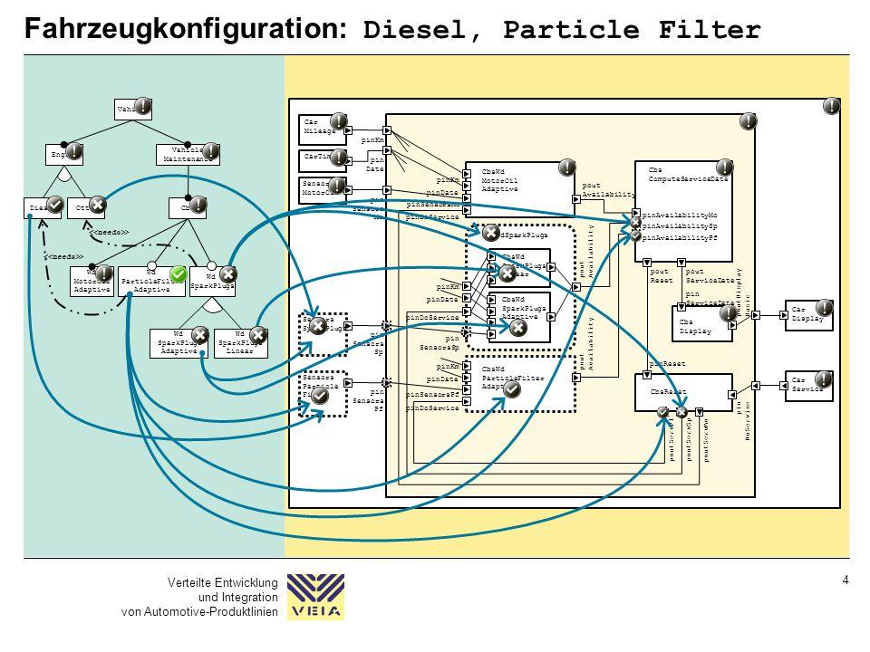 Verteilte Entwicklung und Integration von Automotive-Produktlinien 4 Fahrzeugkonfiguration: Diesel, Particle Filter pinKm pin Date pinDoService CbsWd