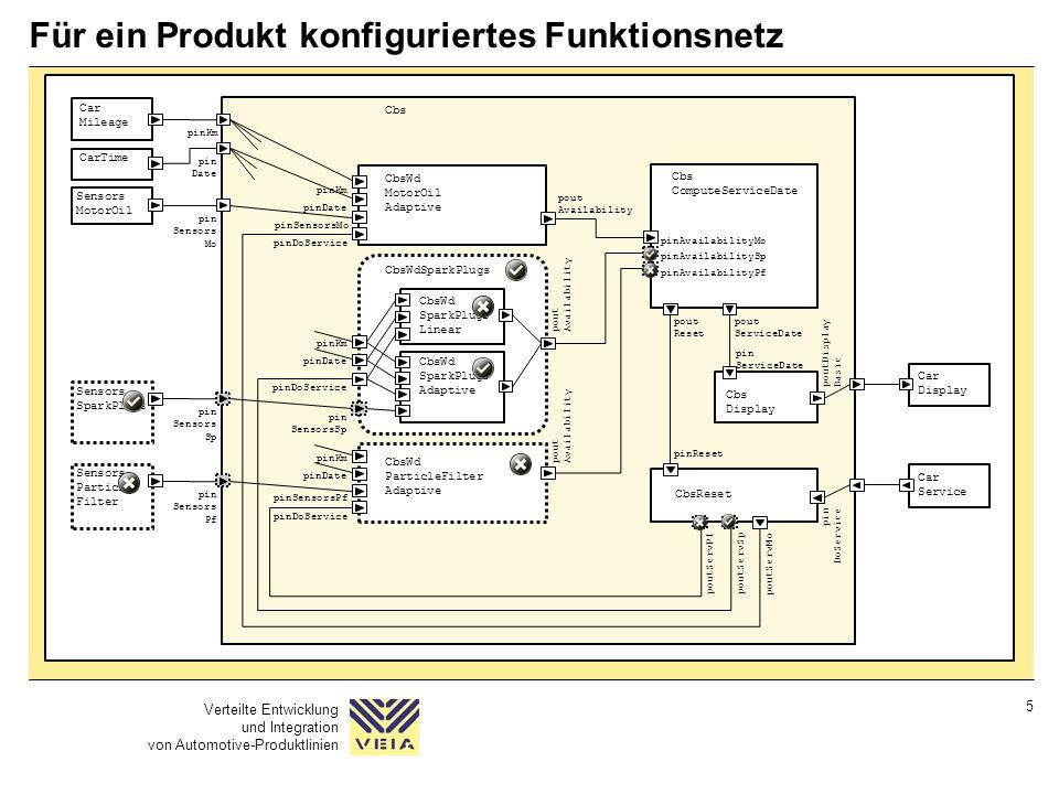 Verteilte Entwicklung und Integration von Automotive-Produktlinien 5 Für ein Produkt konfiguriertes Funktionsnetz