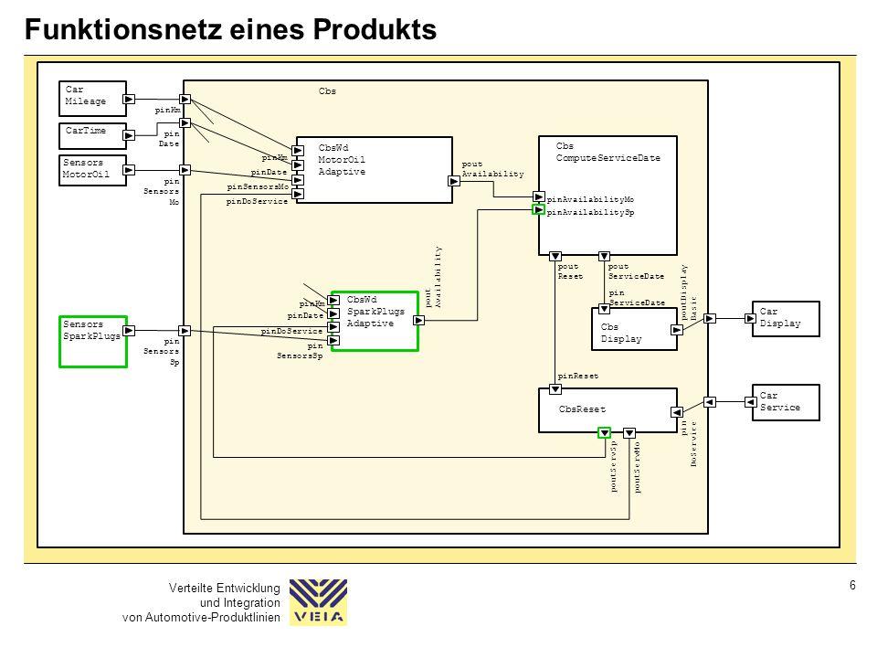 Verteilte Entwicklung und Integration von Automotive-Produktlinien 6 Funktionsnetz eines Produkts