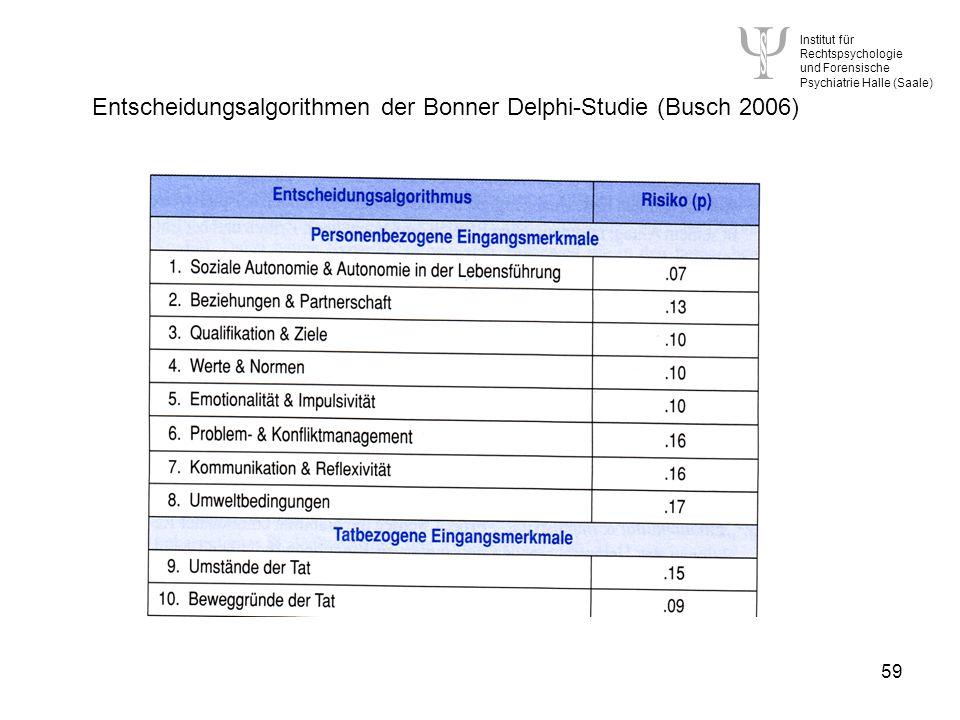 Institut für Rechtspsychologie und Forensische Psychiatrie Halle (Saale) 59 Entscheidungsalgorithmen der Bonner Delphi-Studie (Busch 2006)