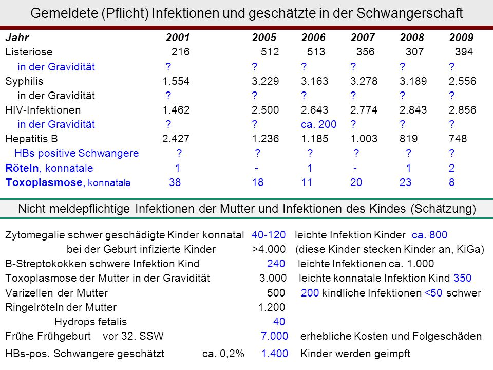 Gemeldete (Pflicht) Infektionen und geschätzte in der Schwangerschaft Jahr 2001 20052006200720082009 Listeriose 216 512 513 356 307 394 in der Gravidi