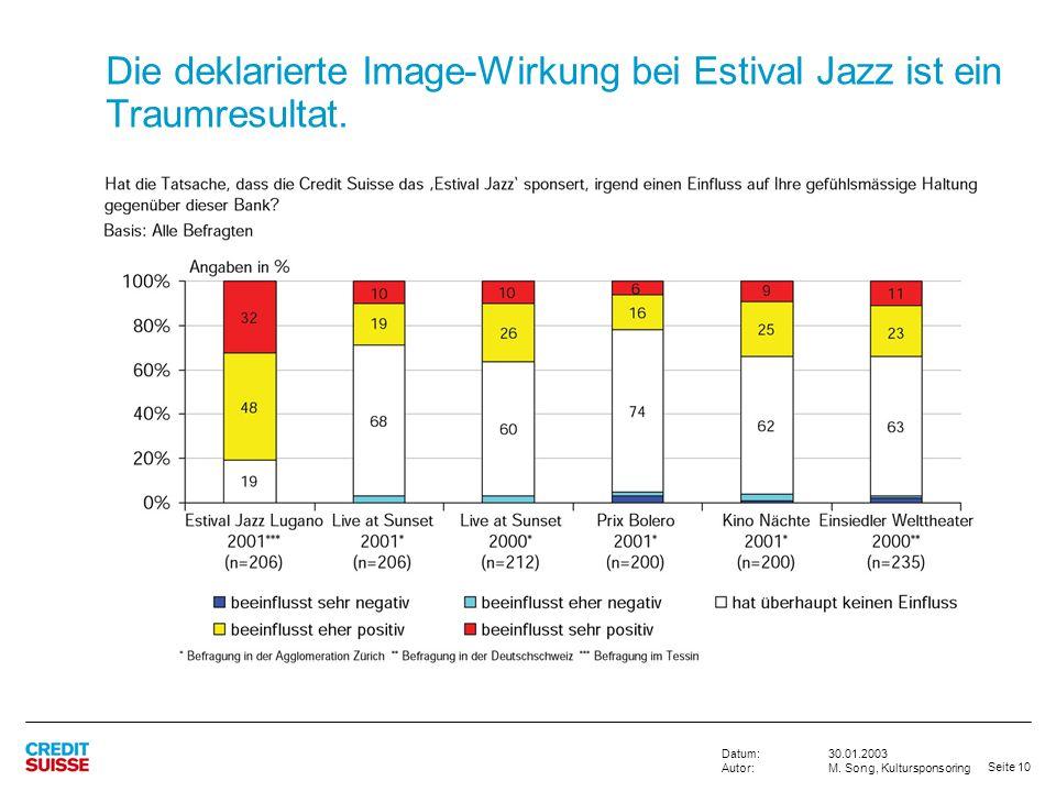 Seite 10 30.01.2003 M. Song, Kultursponsoring Datum: Autor: Die deklarierte Image-Wirkung bei Estival Jazz ist ein Traumresultat.