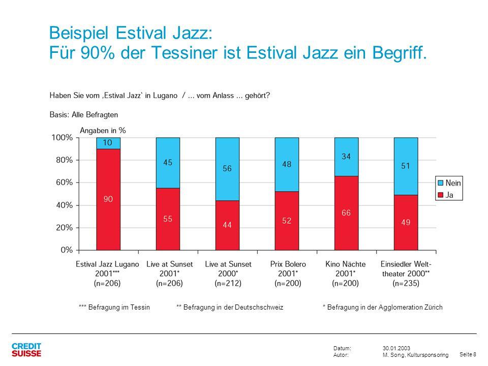 Seite 8 30.01.2003 M. Song, Kultursponsoring Datum: Autor: Beispiel Estival Jazz: Für 90% der Tessiner ist Estival Jazz ein Begriff. *** Befragung im